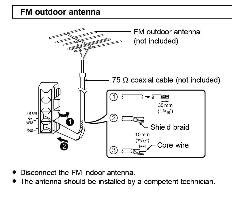 wie�a Panasonic SA-AK 410 - Brak w handlu wtyczki anteny FM