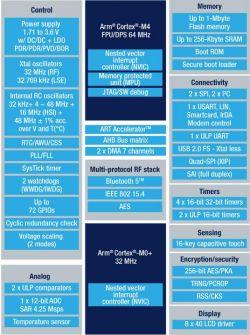 STM32WB55 - pierwszy mikrokontroler od ST z interfejsem bezprzewodowym