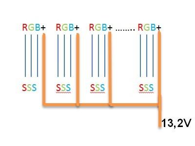 LED RGB 12V - zasilanie 100m od odbiornik�w