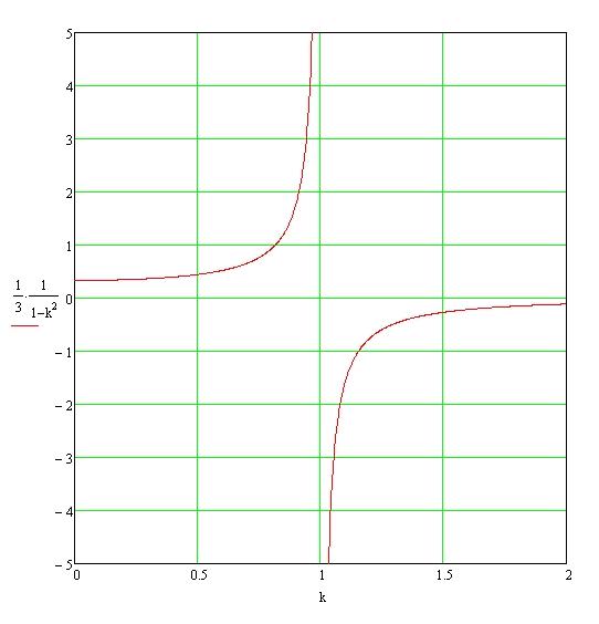 Filtr i charakterystyka amplitudowa