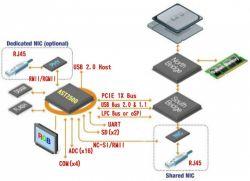 Sprzętowy backdoor w serwerach produkowanych dla Amerykanów w Chinach