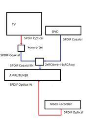 Wzmacniacz stereo z wyjściem Cyfrowym