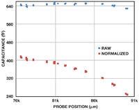 Digitalizer wartości pojemności dla systemów diagnostycznych