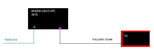 TL-WR740N - SMART TV Philips 47PFL4307H Nie przypisuje adresu IP przez DHCP