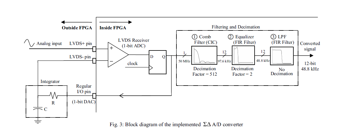 Fabulous The Designers Guide Community Forum Fpga Implementation Of Sigma Wiring 101 Capemaxxcnl