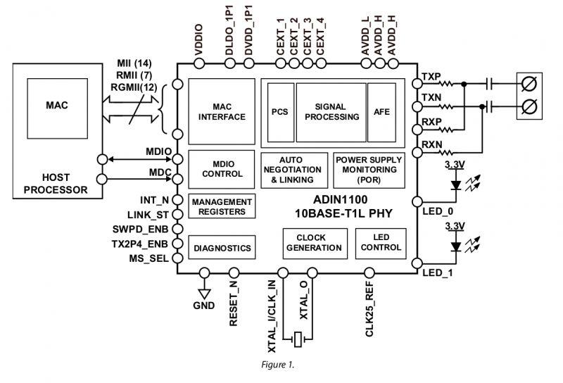 Ethernet 10BASE-T1L umożliwia podłączenie kabli Ethernet o długości do 1,7 km