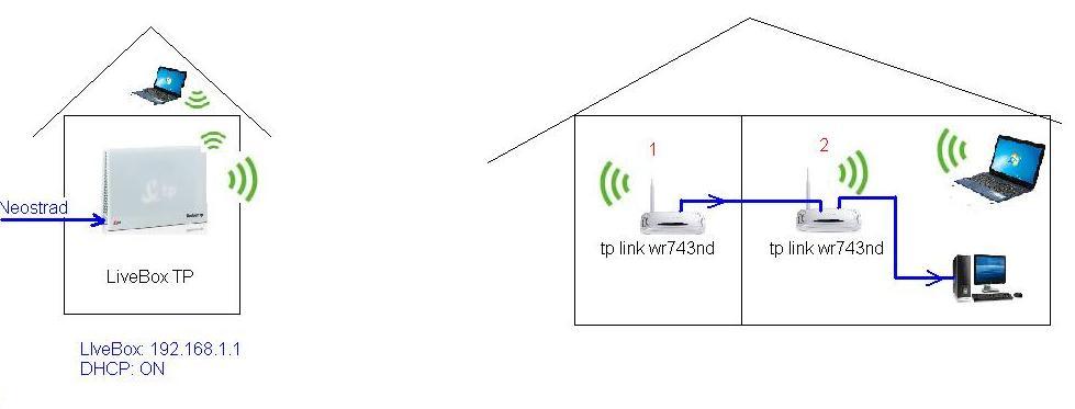 tp link wr743nd - Jak skonfigurowa�? TP->AP->Router