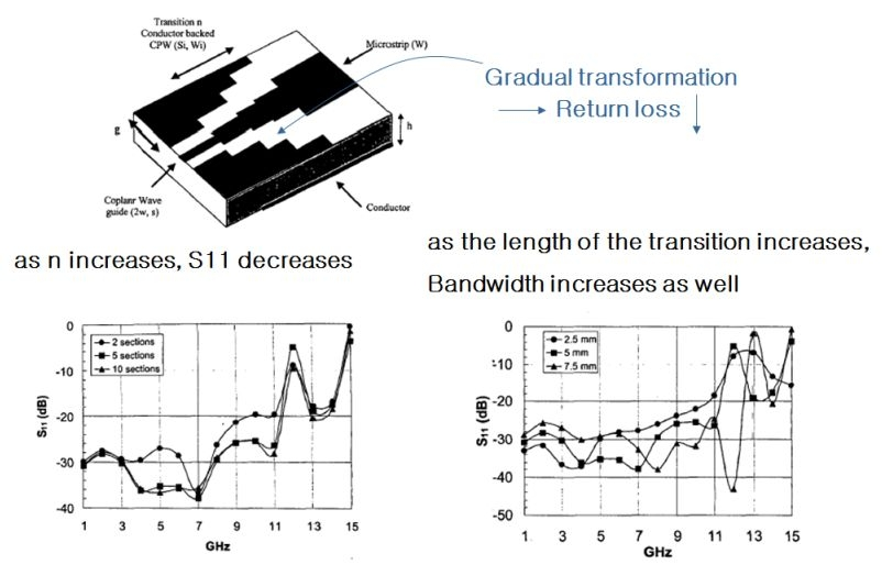 coplanar waveguide to microstrip transition