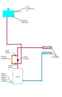 centralne ogrzewanie - schemat