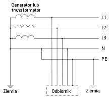 Przyłącze energetyczne - Rozdzielenie PEN na PE i N, TNC na TN-C-S