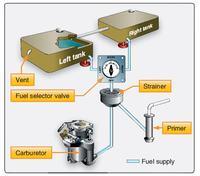Sprawdzenie poprawno�ci, schemat hydrauliczny