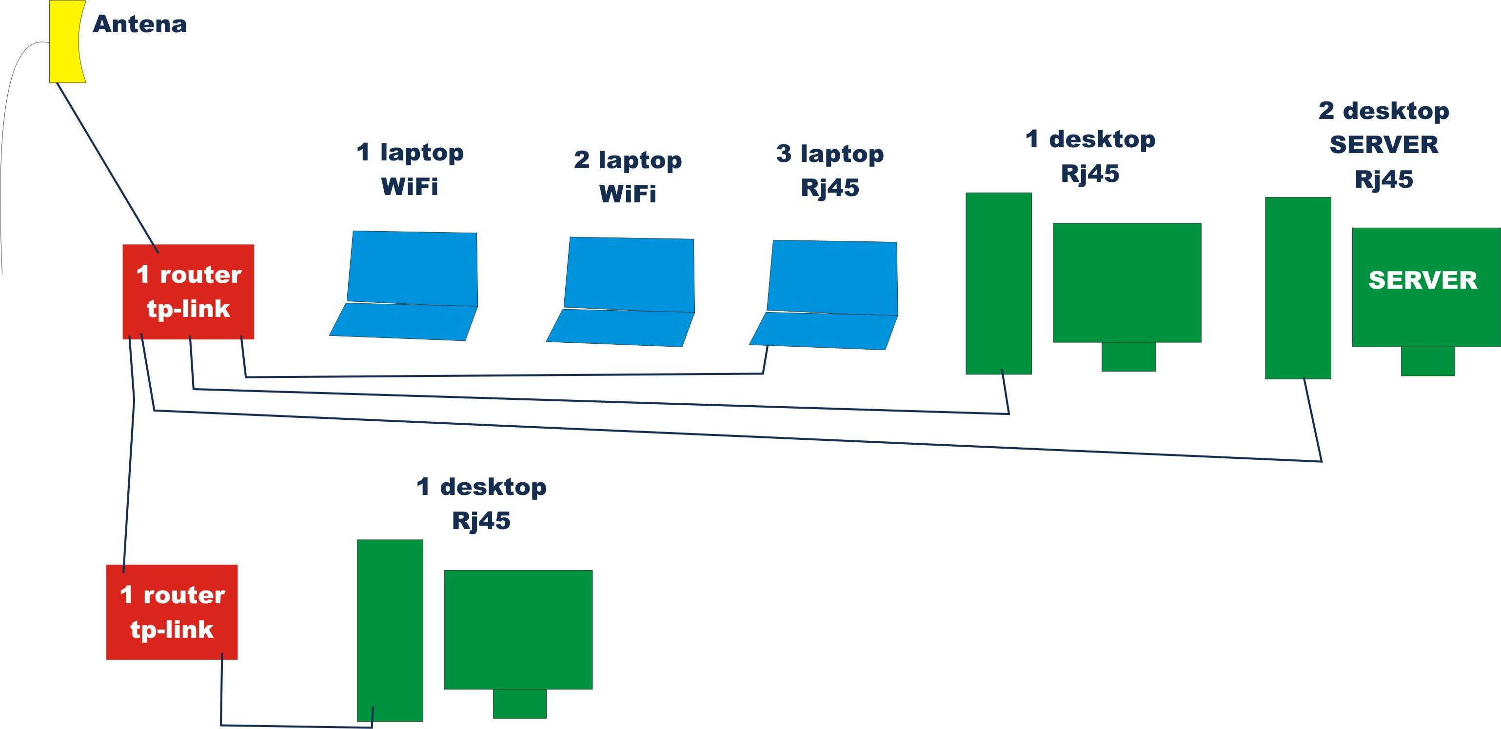 Sie� radiowa w firmie + router + drugi router jako switch