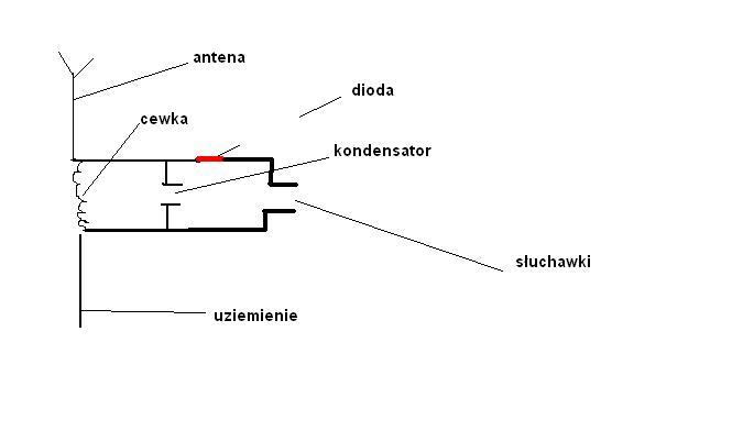 Radioodbiornik - radio detektorowe. Jak je zrobić?