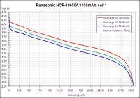 Pomiar pojemności 18650 - Optymalny prąd rozładowania