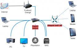 Zakup urządzeń do rozszerzenia lub cała wymiana sieci domowej.