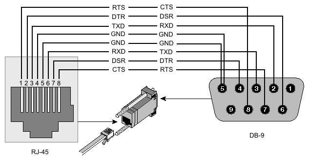 Rj45 Wiring Pinouts And Hints