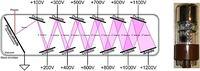 Fotodiody i inne detektory światła - część 1