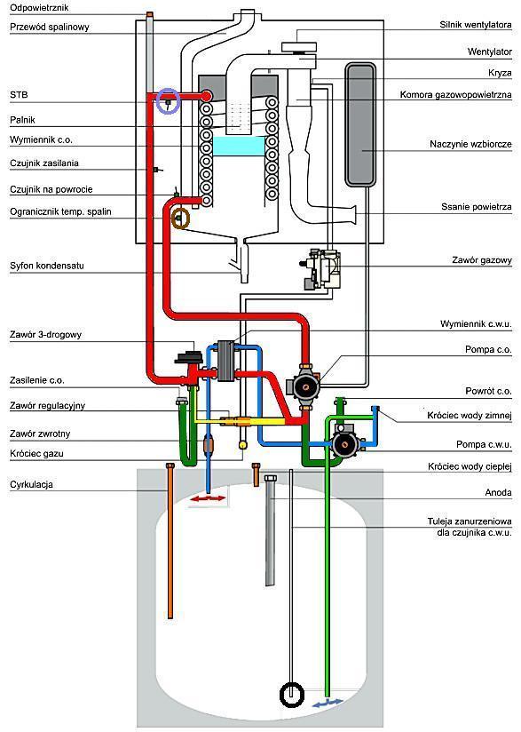 Budowa piecyka gazowego