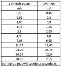 Cęgowy miernik upływu prądu Sonel CMP 200