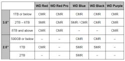 Lista dysków HDD wykorzystujących technologię SMR.