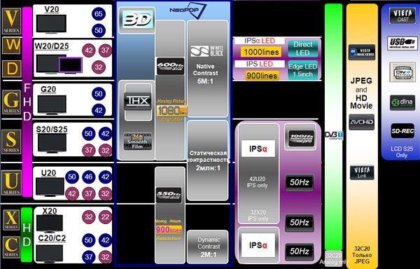 Plazma Panasonic TX-P42GT20E przeprogramowanie...