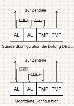Anschließen eines Detektors an ein Bedienfeld - Anleitung