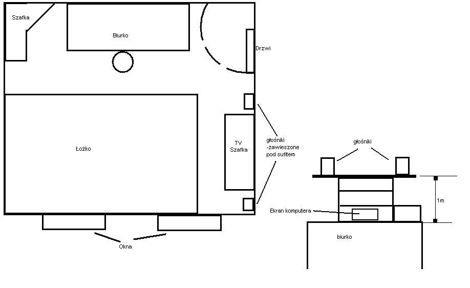 Jaki sprz�t graj�cy do kurnika (3,5x3,5) ~ 1600z� (5.1/2.0/2.1) + schemat pokoju