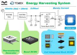 Urządzenia IoT pracujące bez baterii