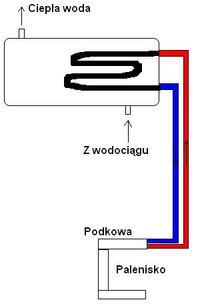 Grzanie ciepłej wody od pieca kaflowego