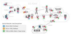 MEMSowe oscylatory SiTime do synchronizacji systemów 5G