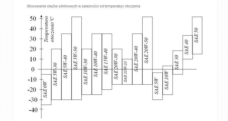 Co jesli silnik jest zalany olejem SAE30 zamiast SAE10W-30?