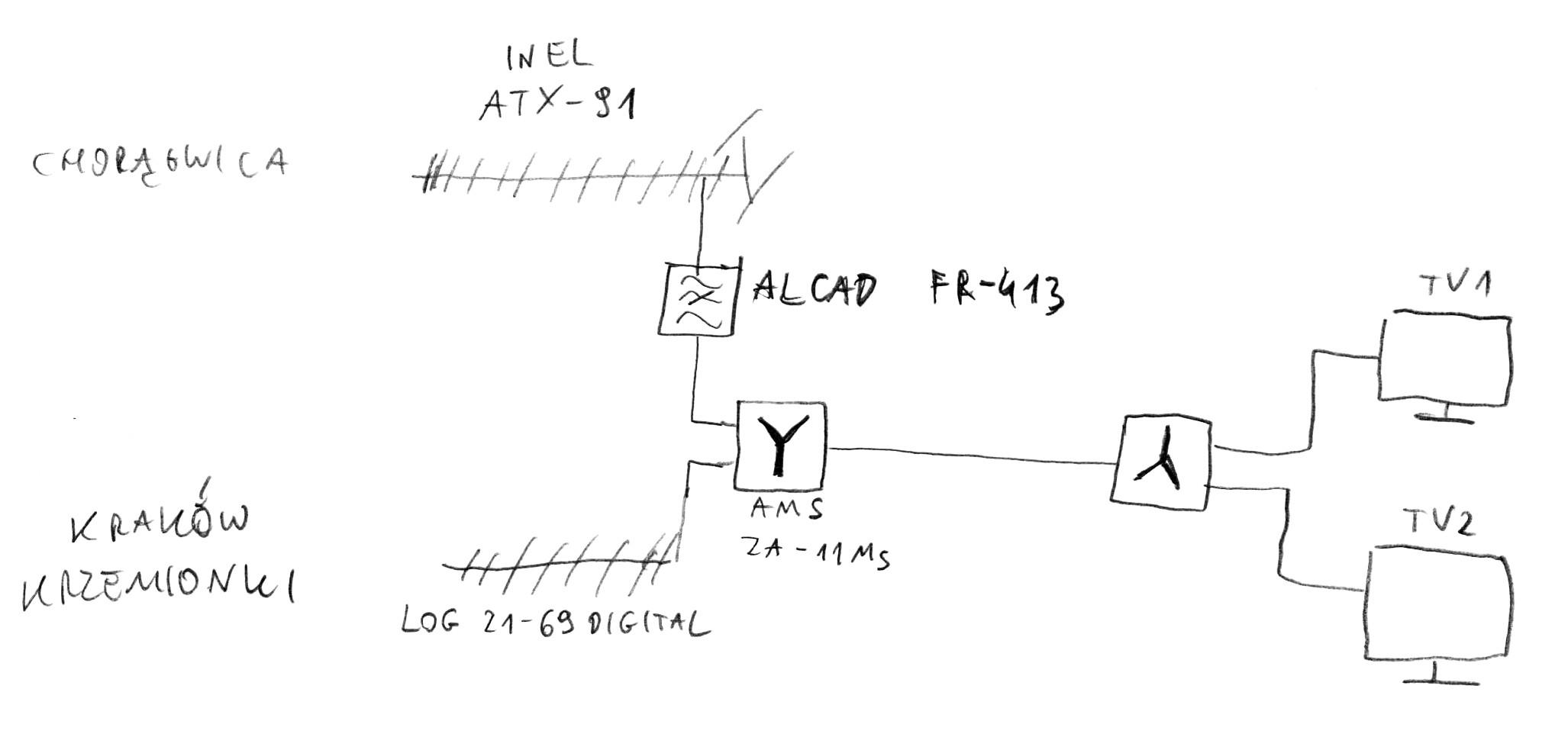 Jaki rozdzielacz (splitter) sygna�u DVB-T?