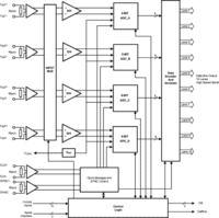 Nowe ultraszybkie konwertery ADC o niskim zużyciu mocy - 5 GSPS przy 3 W