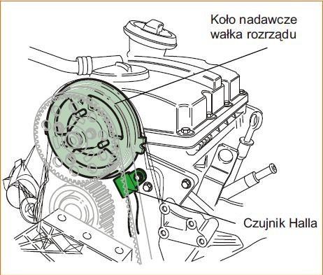 Czujnik halla, po�o�enie w silniku / Seat Leon 1.9 TDI