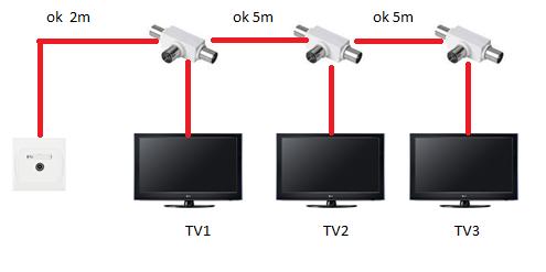 Podzia� kabl�wki na 3 TV. Brak niekt�rych kana��w na 2-gim i 3-cim TV.