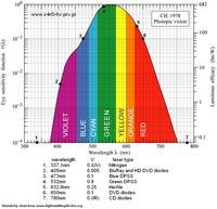 Dlaczego czerw.LED 3W to 1,5W? -