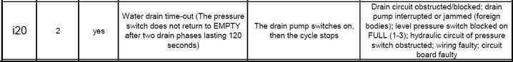 Zmywarka AEG FAV64080VI B��d 20 przy pod��czonej grza�ce
