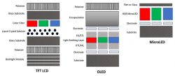 Wyświetlacze mikroLED - zasada działania, wady i zalety
