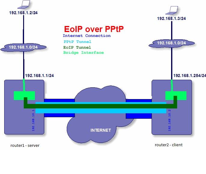 Przenoszenie sieci LAN przez Internet