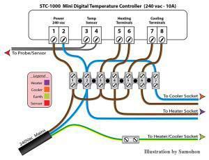 Połączenie Dw 243 Ch Termoregulator 243 W Elektroda Pl