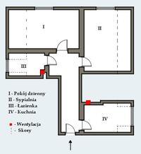 x - Gaz czy prąd w małym mieszkaniu