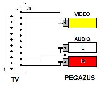 Jak pod��czy� Pegazusa do telewizora?