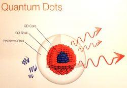 Kropki kwantowe - podstawy i aplikacje w systemach oświetlenia