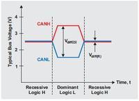 Podstawy debugowania warstwy fizycznej sieci CAN - część 3