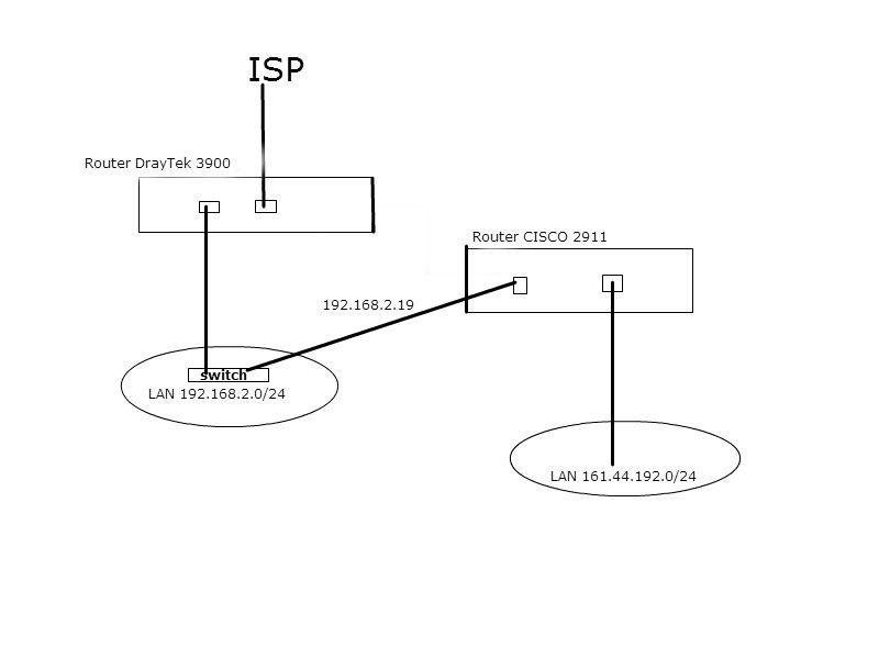 Router CISCO i DrayTek - jak po��czy� dwie sieci
