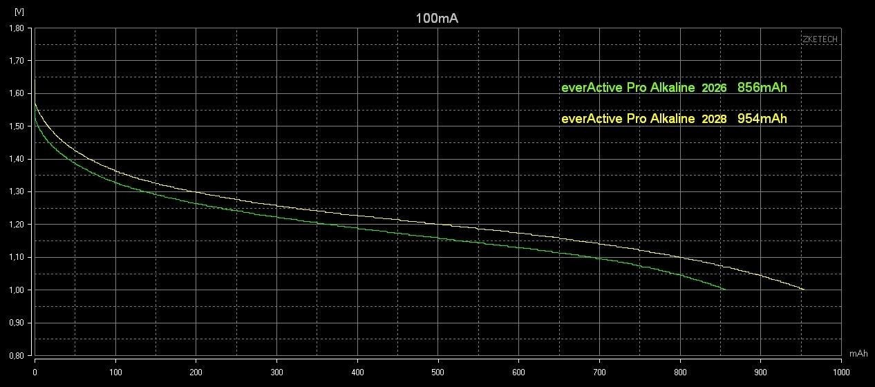 EBD-USB+ pomiar pojemności baterii alkalicznych i akumulatorków AA i AAA