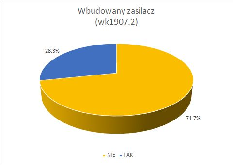 Wspólna Sprawa - Projekt DSO na elektroda.pl - Temat podstawowy