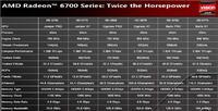 Radeon HD 6750, HD 6770, 6850 i 6870 w sprzedaży od 22.10