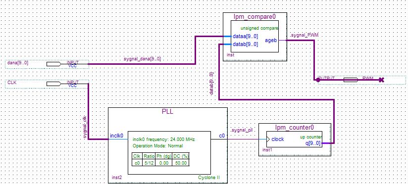 VHDL Generator PWM quartus II - elektroda pl