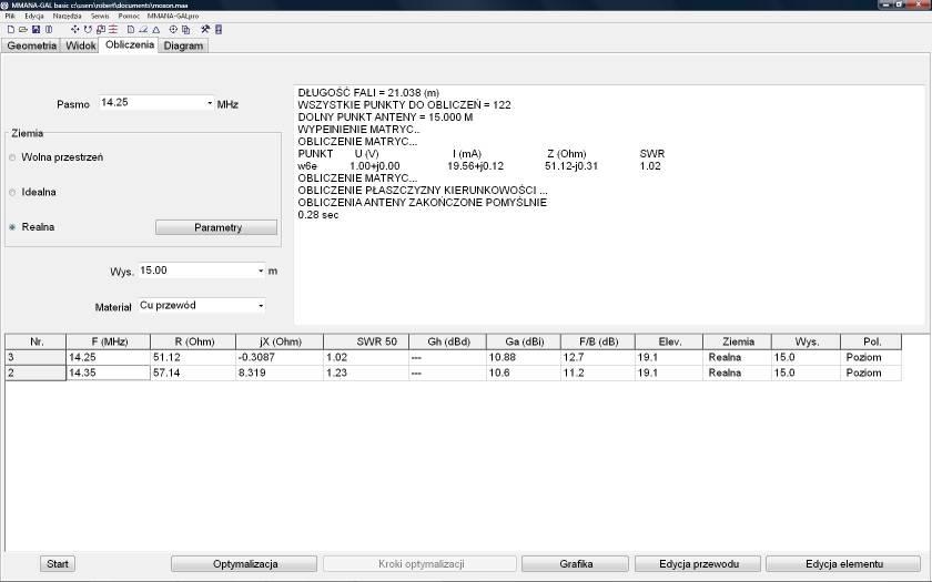 Antena 14 MHz - Moxon czy HB9CV